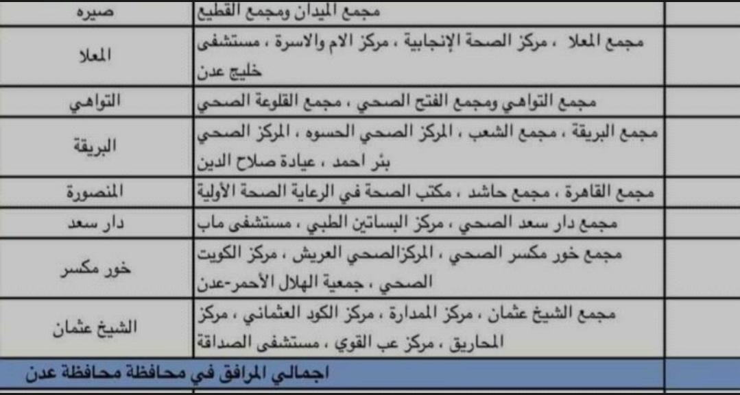 تعرف على المرافق الصحية التي تحقن اللقاح ضد كورونا في عدن